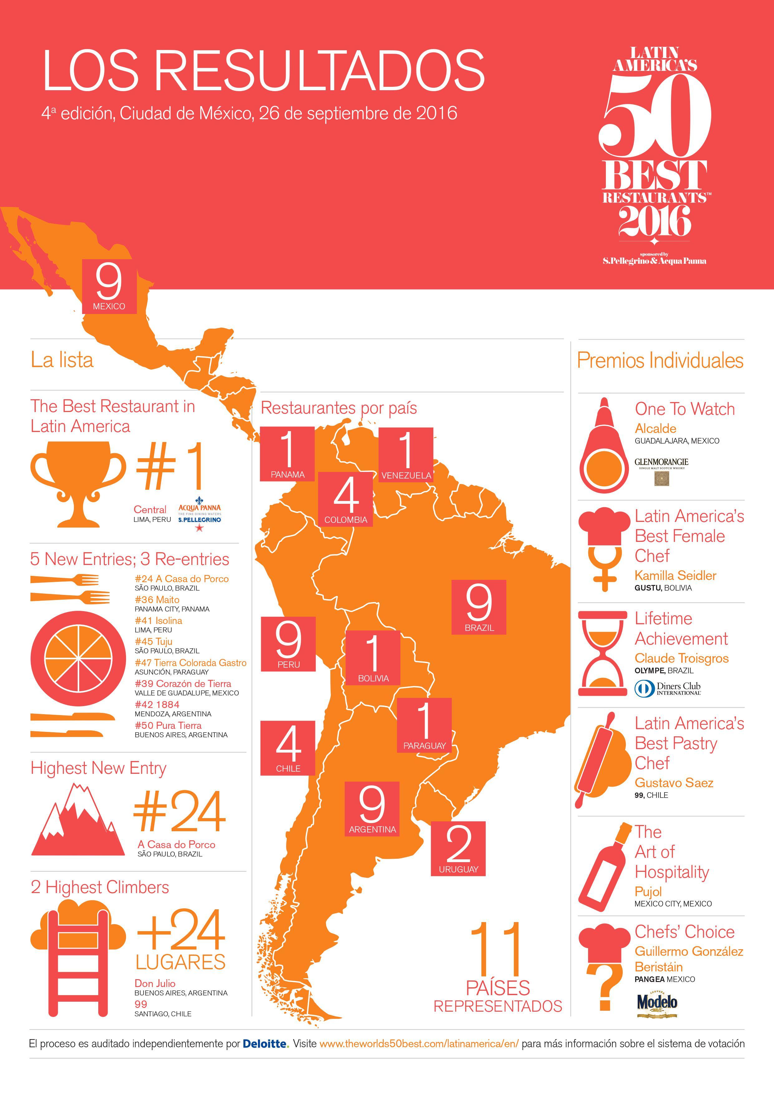 Melhores restaurantes da América Latina - Melhores restaurantes da América Latina